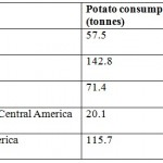 "IELTS Writing Task 1: Đoạn văn về ""potato consumption"""