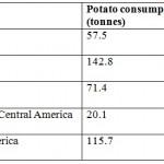 """IELTS Writing Task 1: Đoạn văn về """"potato consumption"""""""