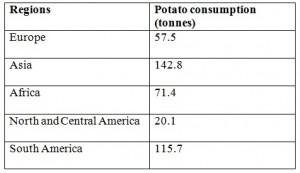 potato consumption