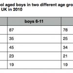"IELTS Writing Task 1: Bài mẫu Table ""School boys participating in sports"""